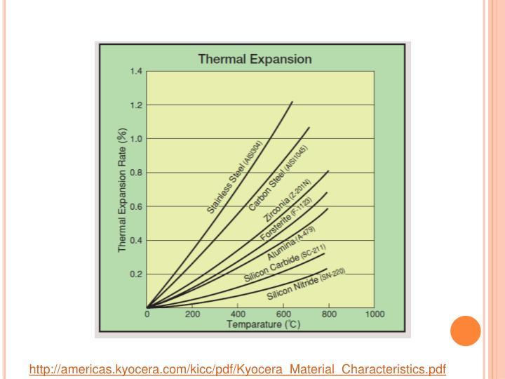 http://americas.kyocera.com/kicc/pdf/Kyocera_Material_Characteristics.pdf