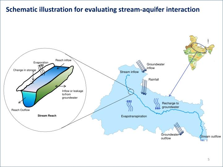 Schematic illustration for evaluating stream-aquifer interaction