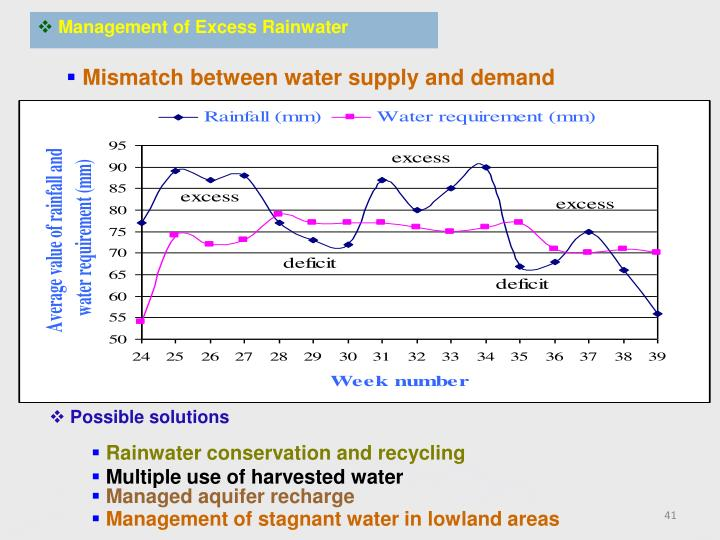 Management of Excess Rainwater