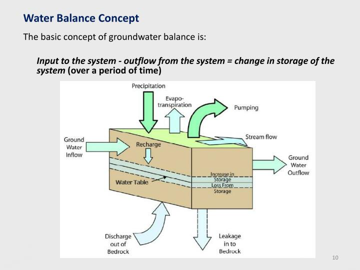 Water Balance Concept