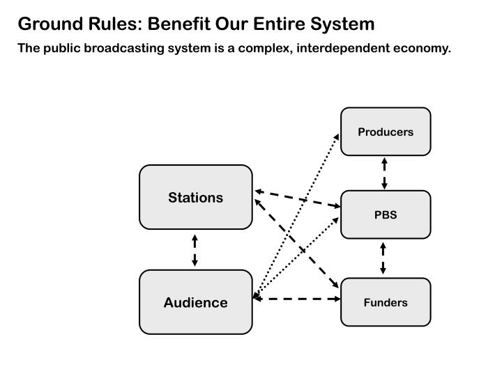 Ground Rules: Benefit Our Entire System