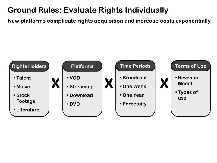 Ground Rules: Evaluate Rights Individually