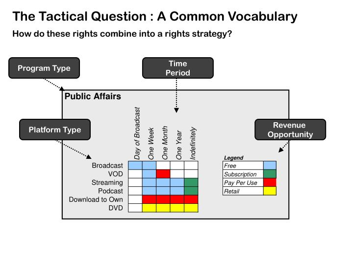 The Tactical Question : A Common Vocabulary