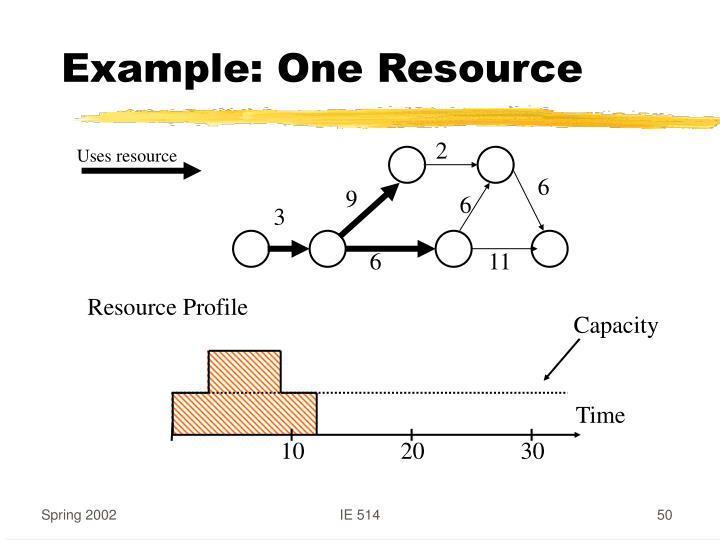 Example: One Resource