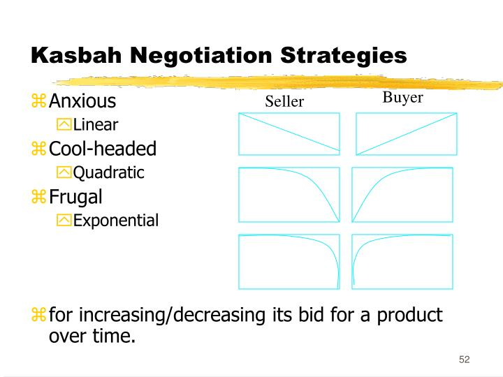 Kasbah Negotiation Strategies