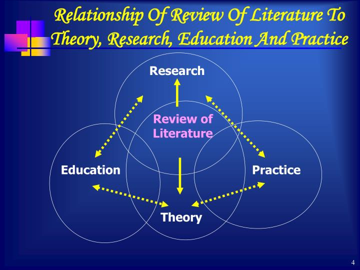Relationship Of Review Of Literature To Theory, Research, Education And Practice