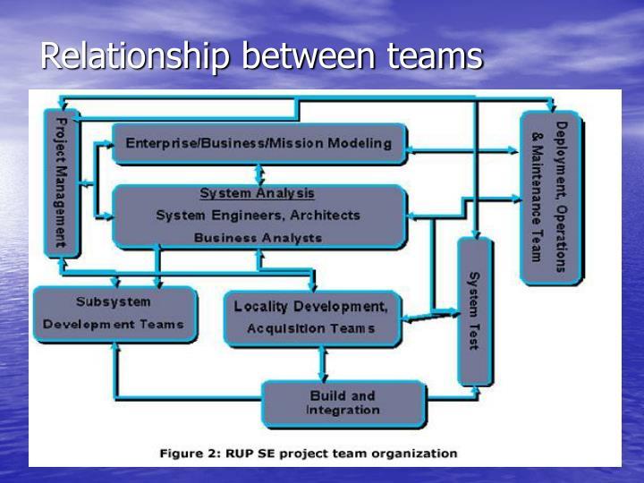 Relationship between teams