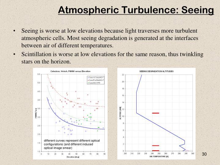 Atmospheric Turbulence: Seeing