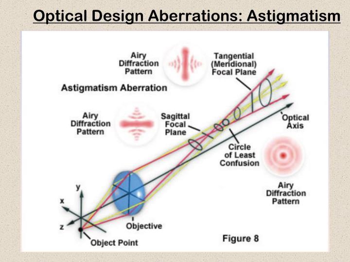 Optical Design Aberrations: Astigmatism
