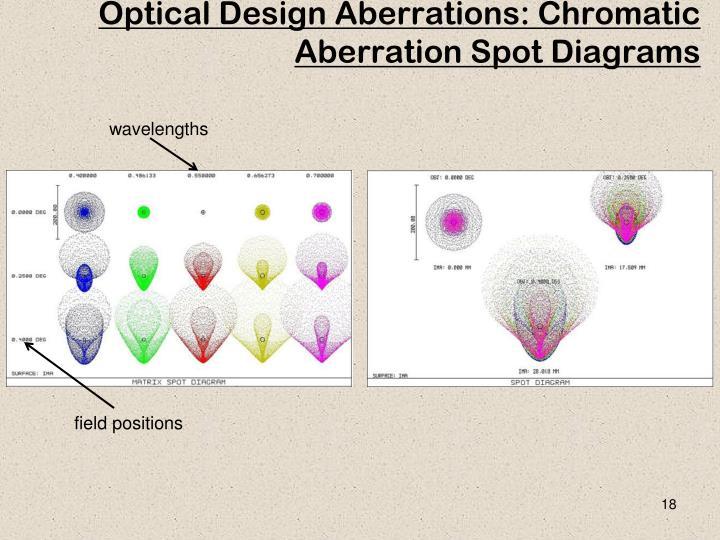 Optical Design Aberrations: Chromatic Aberration Spot Diagrams
