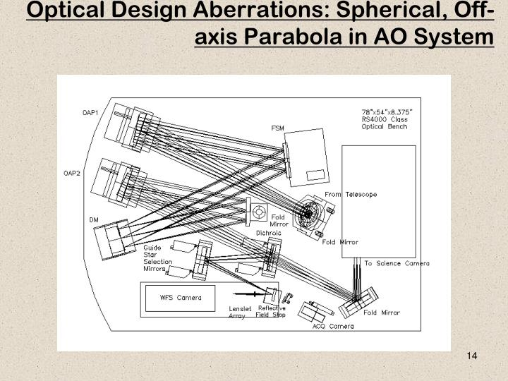 Optical Design Aberrations: Spherical, Off-axis Parabola in AO System