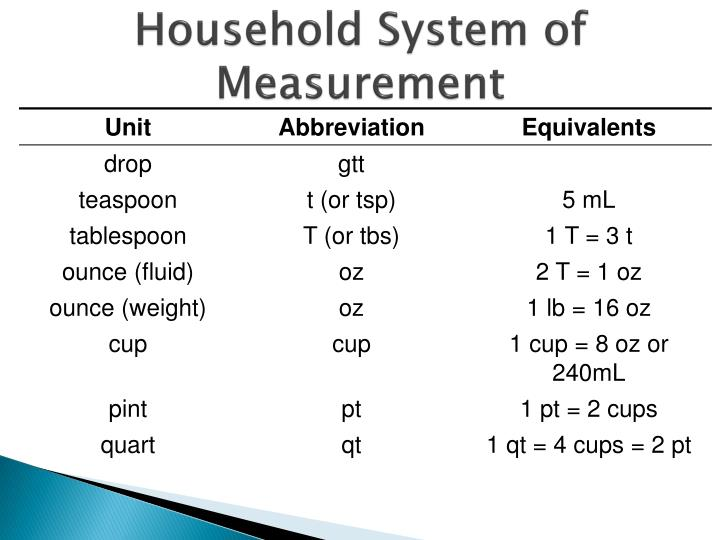 Household System of Measurement