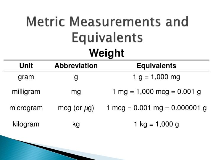 Metric Measurements and Equivalents