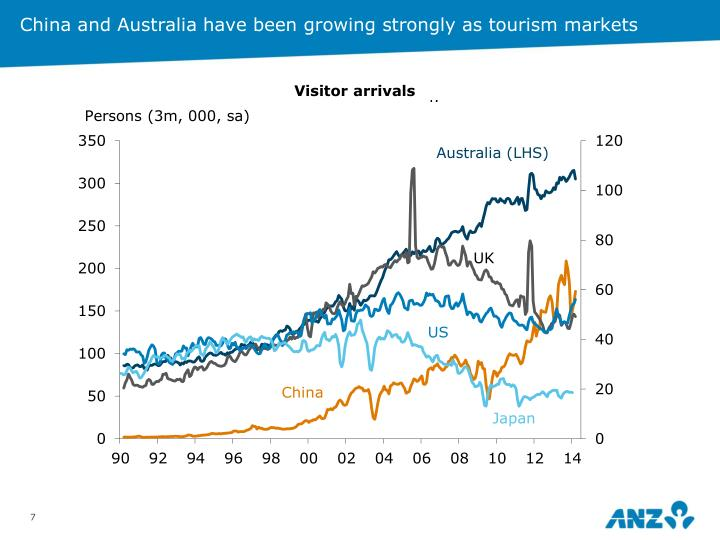 China and Australia have been growing strongly as tourism markets