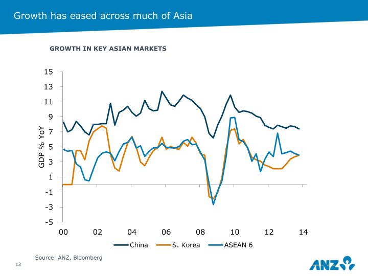 Growth has eased across much of Asia