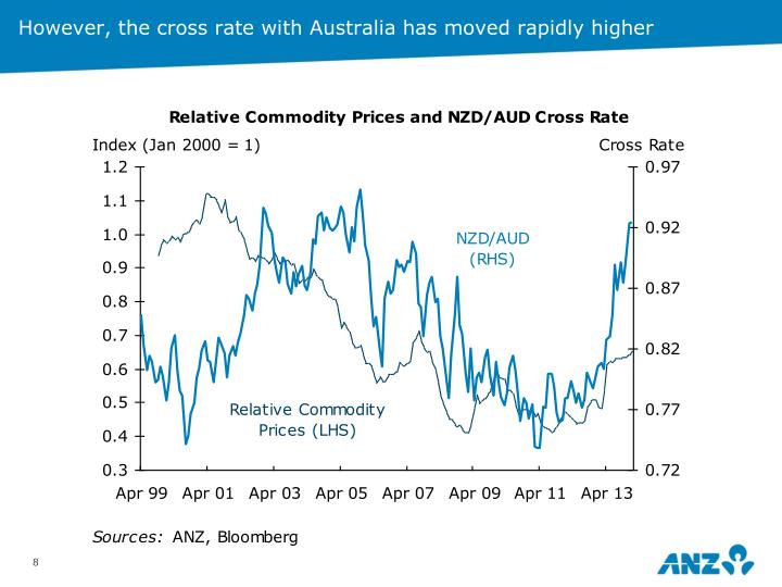 However, the cross rate with Australia has moved rapidly higher