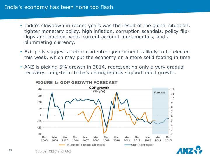 India's economy has been none too flash