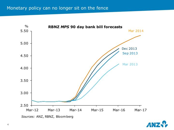 Monetary policy can no longer sit on the fence