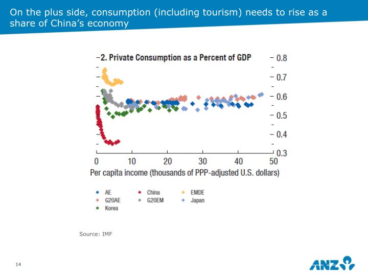 On the plus side, consumption (including tourism) needs to rise as a share of China's economy