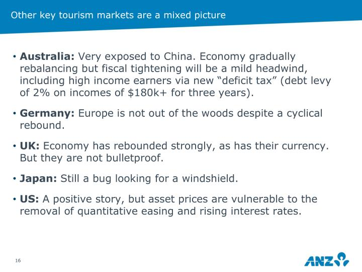 Other key tourism markets are a mixed picture
