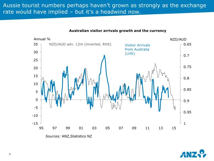 Aussie tourist numbers perhaps haven't grown as strongly as the exchange rate would have implied – but it's a headwind now.