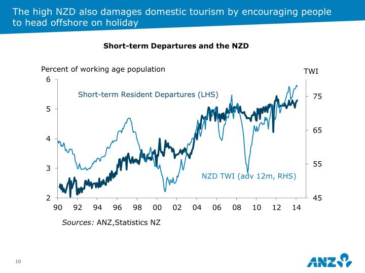 The high NZD also damages domestic tourism by encouraging people to head offshore on holiday