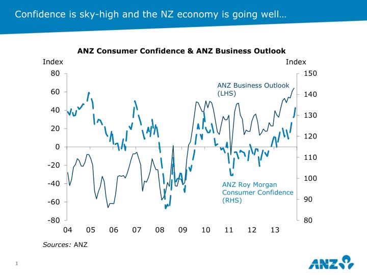 Confidence is sky-high and the NZ economy is going well…