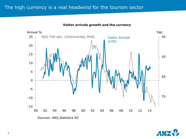 The high currency is a real headwind for the tourism sector