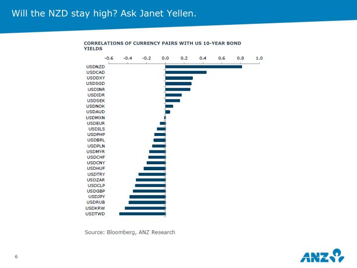 Will the NZD stay high? Ask Janet Yellen.