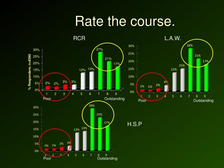Rate the course.