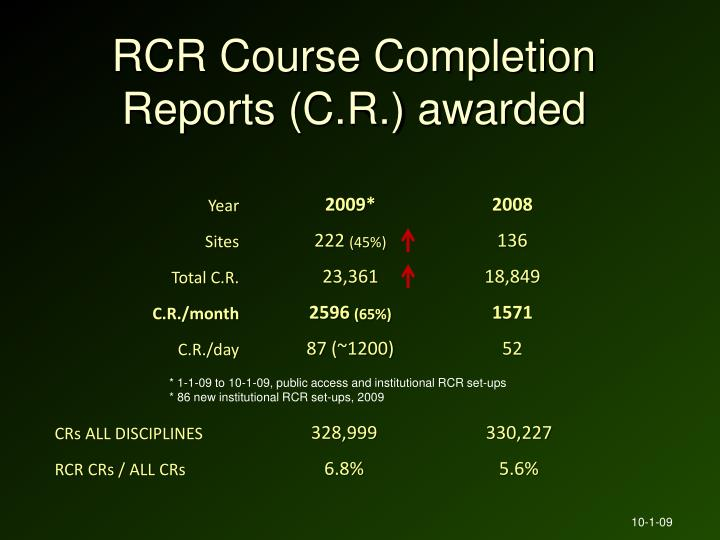 RCR Course Completion Reports (C.R.) awarded