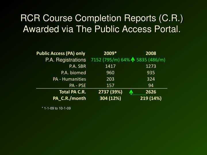 RCR Course Completion Reports (C.R.) Awarded via The Public Access Portal.