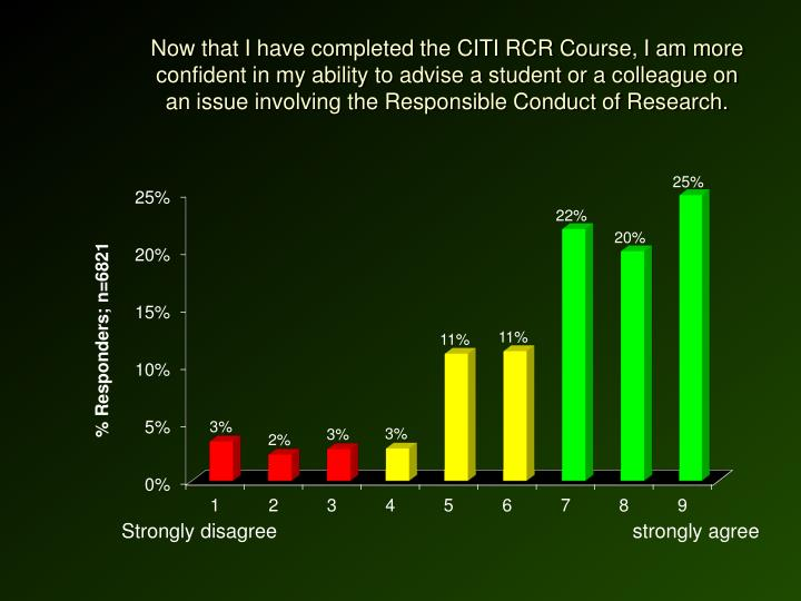 Now that I have completed the CITI RCR Course, I am more confident in my ability to advise a student or a colleague on an issue involving the Responsible Conduct of Research.