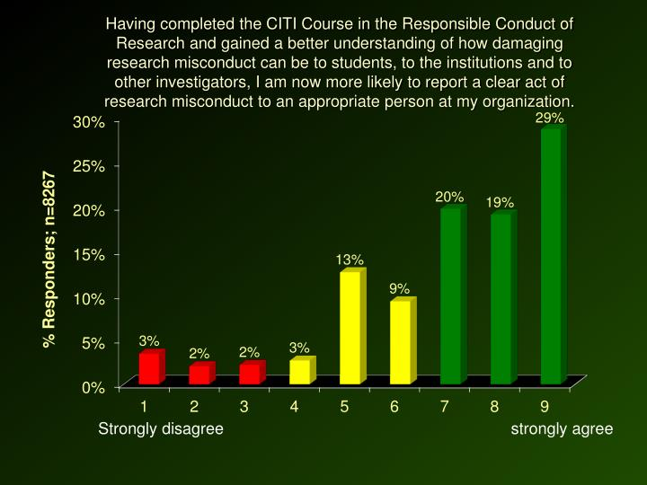 Having completed the CITI Course in the Responsible Conduct of Research and gained a better understanding of how damaging research misconduct can be to students, to the institutions and to other investigators, I am now more likely to report a clear act of research misconduct to an appropriate person at my organization.
