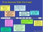 even successes take too long