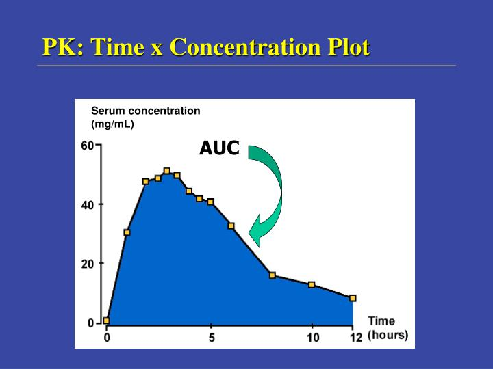Serum concentration