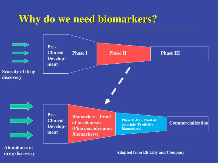 Why do we need biomarkers?