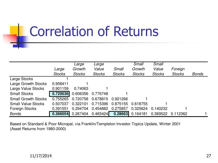 Correlation of Returns