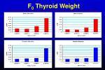 f 0 thyroid weight