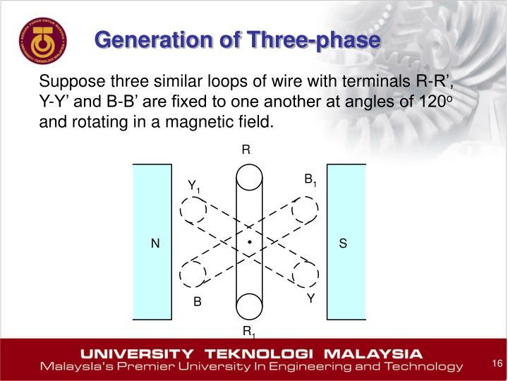 Generation of Three-phase