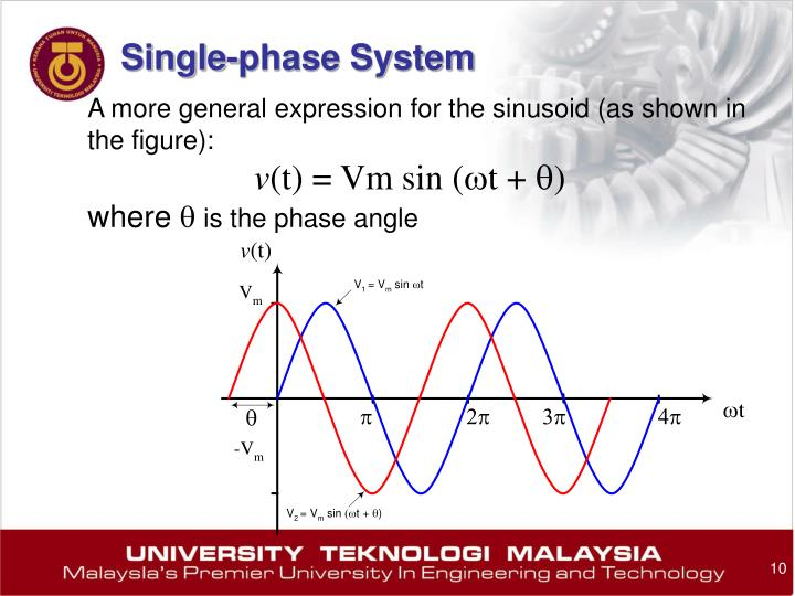 A more general expression for the sinusoid (as shown in the figure):