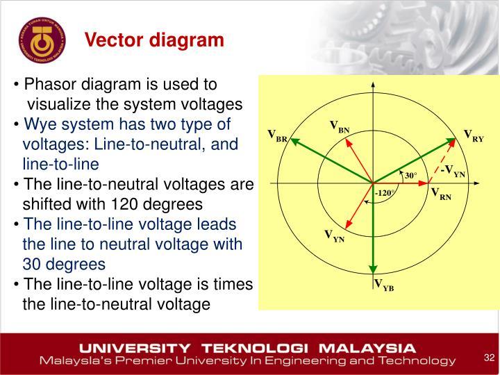 Vector diagram