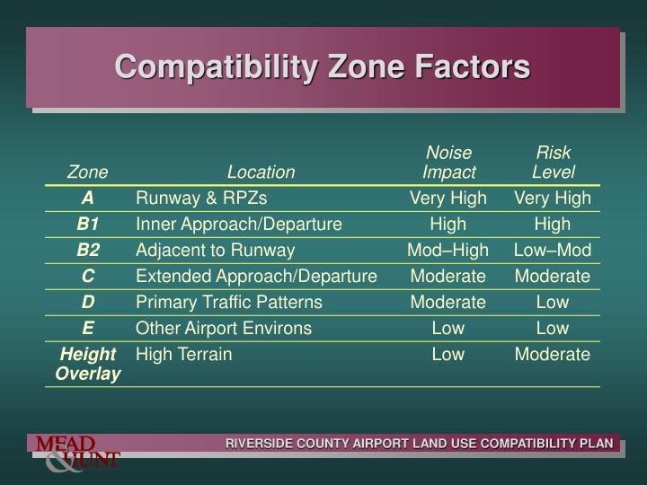 Compatibility Zone Factors