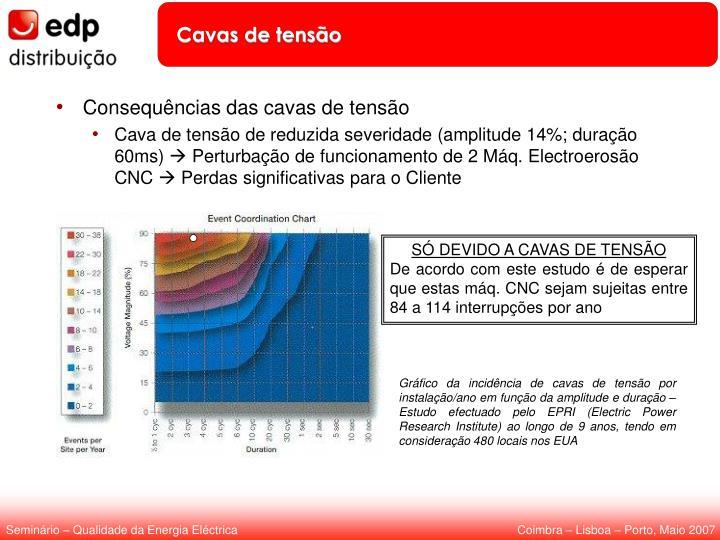 Gráfico da incidência de cavas de tensão por instalação/ano em função da amplitude e duração – Estudo efectuado pelo EPRI (Electric Power Research Institute) ao longo de 9 anos, tendo em consideração 480 locais nos EUA