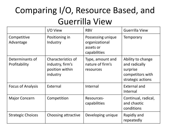 Comparing I/O, Resource Based, and Guerrilla View