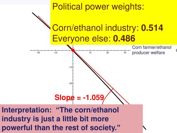 Political power weights: