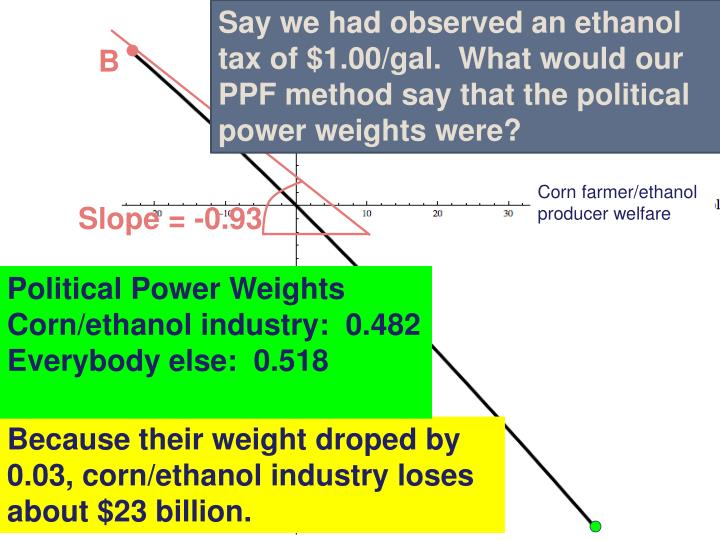 Say we had observed an ethanol tax of $1.00/gal.  What would our PPF method say that the political power weights were?
