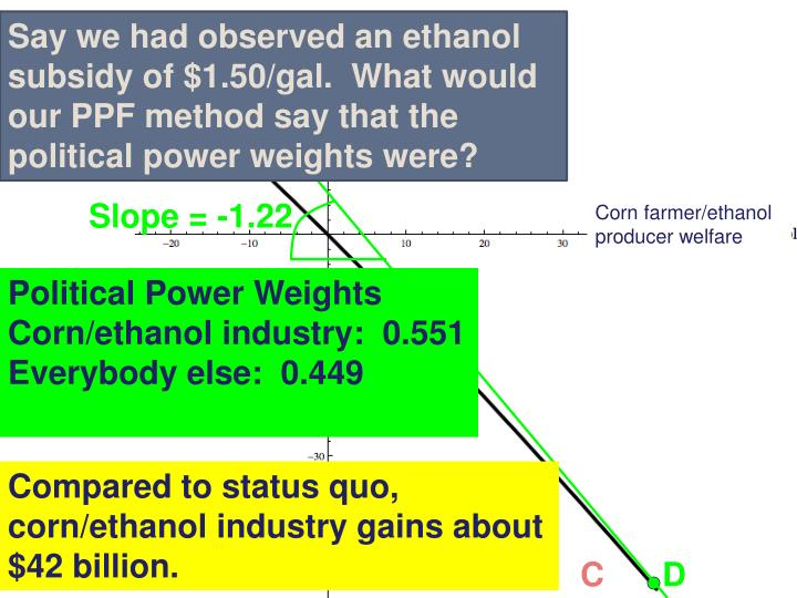 Say we had observed an ethanol subsidy of $1.50/gal.  What would our PPF method say that the political power weights were?