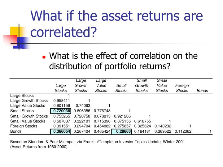 What if the asset returns are correlated?