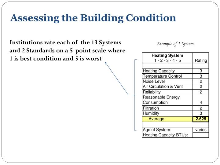 Assessing the Building Condition